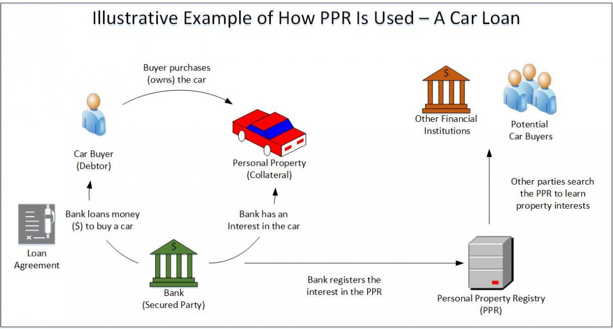 PPR Illustrative Example - A Car Loan