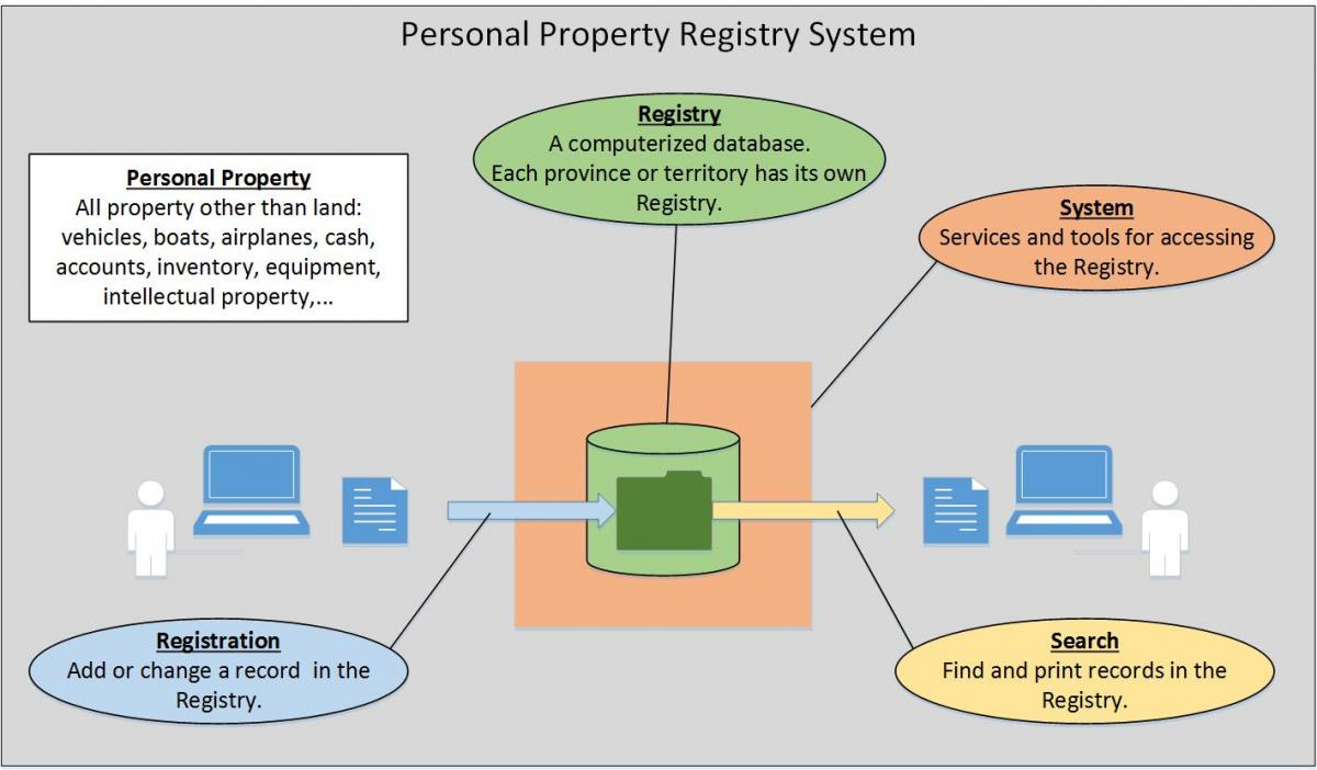 PPR System Overview diagram