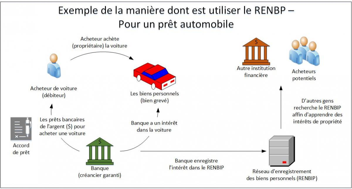 RENBIP example illustratif - pour un prêt automobile